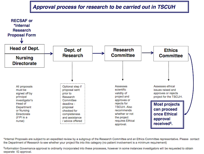 Research-Governance